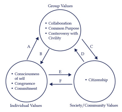 Social change model scm of leadership